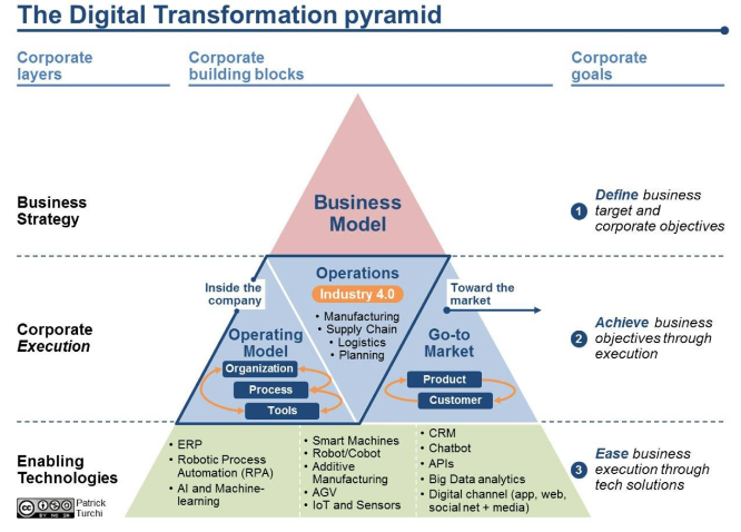 digital transformation fallito digital transformation pyramid