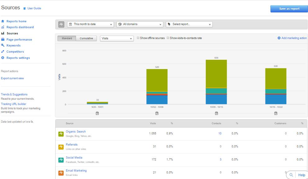 Le Analytics di HubSpot: metriche che contano davvero