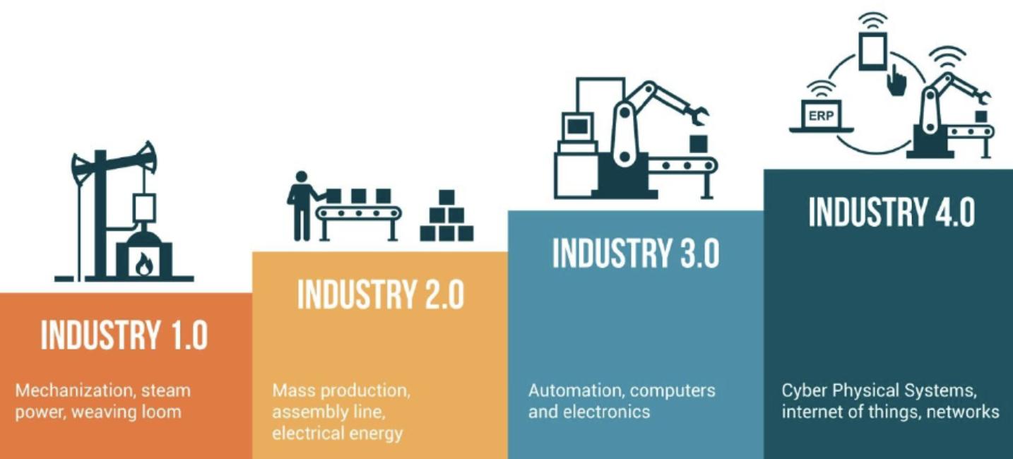 da industria 1.0 a industria 4.0