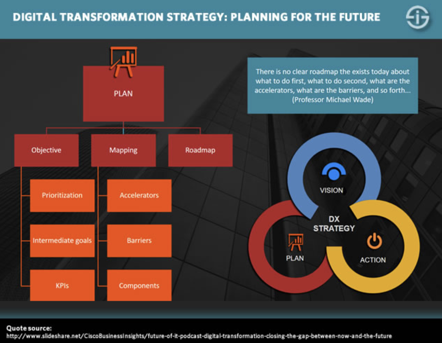 digital-transfromation.-strategy-planning