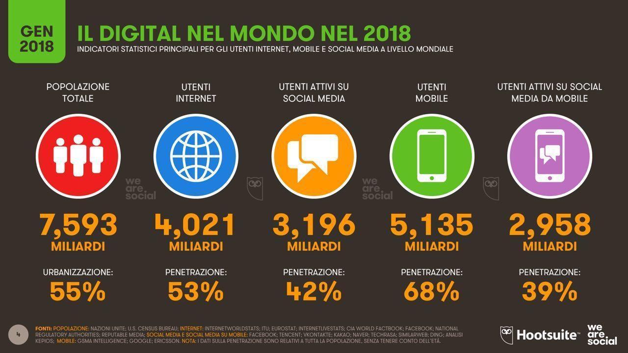 utilizzo web 2018